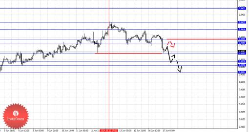 forex-fractal-17062014-6.png