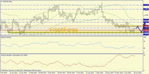 Форекс определение потенциала тренда EURUSD, GBPUSD, USDJPY 17.06.2014