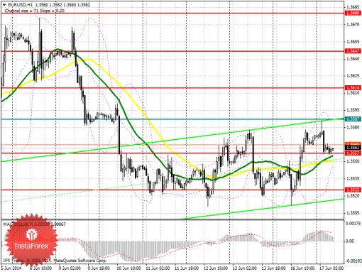 Форекс Аналитический обзор EUR/USD с прогнозом на вторник, 17 июня 2014 год ...