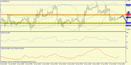 Forex определение потенциала тренда EURUSD, GBPUSD, USDJPY 18.06.2014