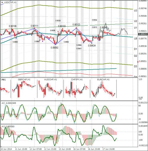 Технический анализ Forex USDCHF 18.06.2014