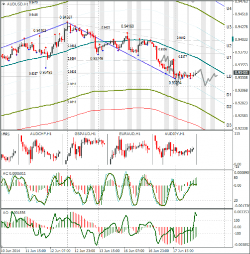 Технический анализ Forex AUDUSD 18.06.2014