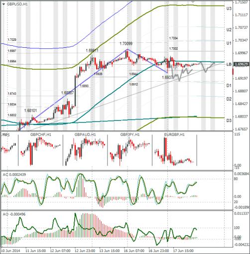 Технический анализ Forex GBPUSD 18.06.2014