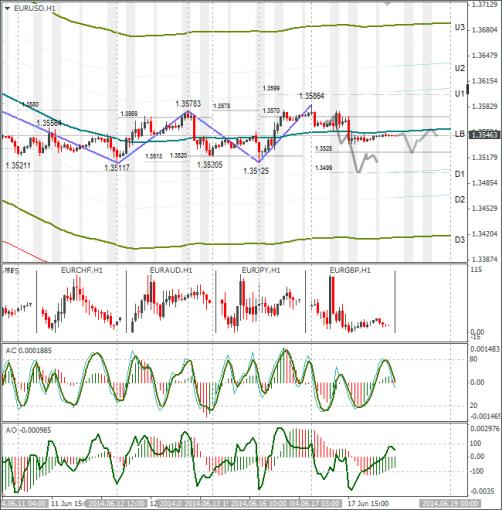 Технический анализ Forex EURUSD 18.06.2014