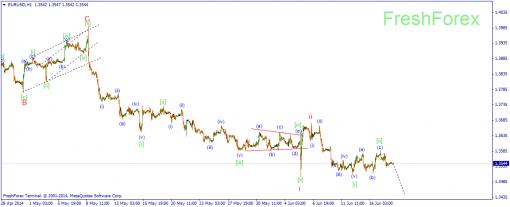 Волновой анализ рынка Forex 18.06.2014