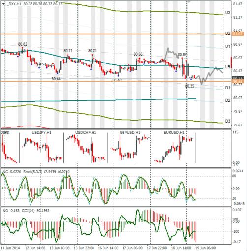 Технический анализ Форекс DXY 19.06.2014. Доллар снизился после выступления Йеллен. Сегодня лучше на рынок посмотреть со стороны.