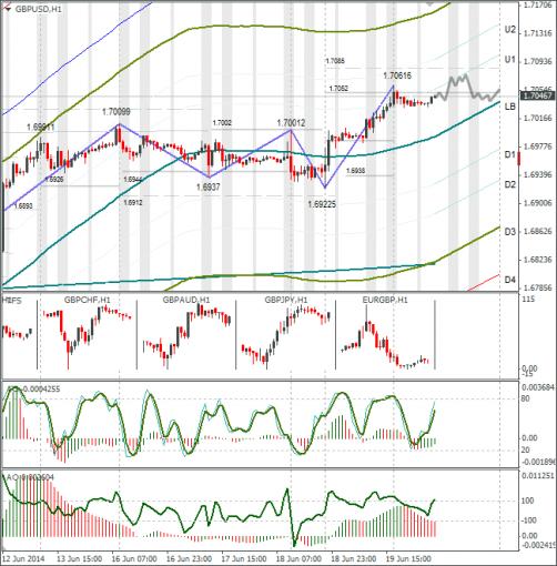 Технический анализ Forex GBPUSD 20.06.2014