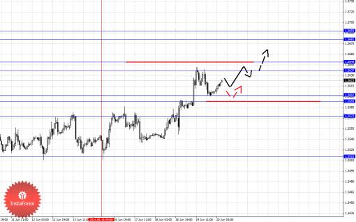 Фрактальный анализ Forex по основным валютным парам на 20 июня 2014