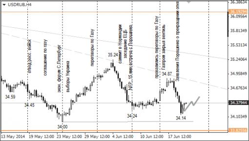 По рублю ожидается незначительное снижение