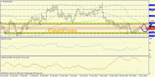Forex определение потенциала тренда EURUSD, GBPUSD 20.06.2014