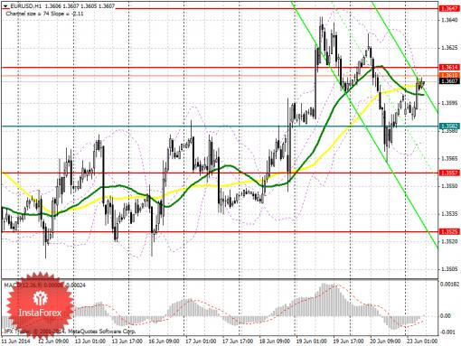Forex Аналитический обзор EUR/USD с прогнозом на понедельник, 23 июня 2014  ...