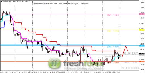 Forex Анализ по уровням Мюррея 23.06.2014