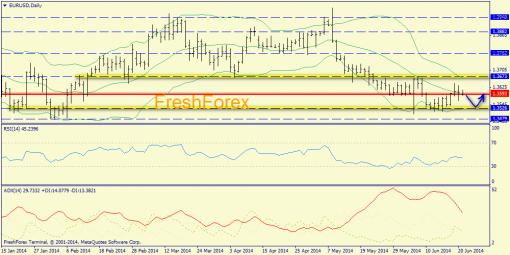 Forex определение потенциала тренда EURUSD, GBPUSD 23.06.2014