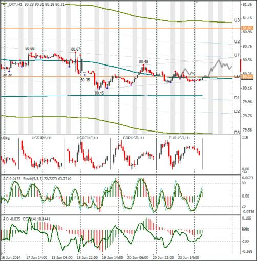 Технический анализ Форекс DXY 24.06.2014. По доллару на европейскую сессию  ...