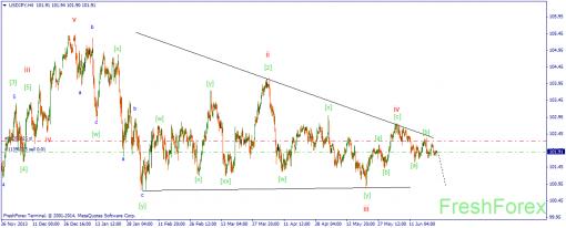 Волновой анализ рынка Форекс 24.06.2014