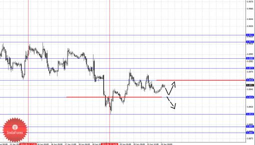 Фрактальный анализ Форекс по основным валютным парам на 24 июня 2014