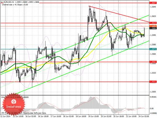 Форекс Аналитический обзор EUR/USD с прогнозом на вторник, 24 июня 2014 год ...
