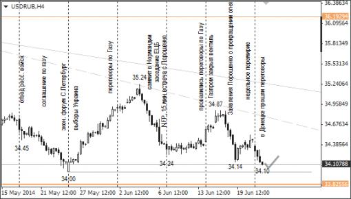 Доллар и евро пока останутся дороже 34 и 46,35 руб. соответственно
