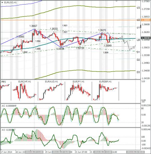 Технический анализ Forex EURUSD 25.06.2014