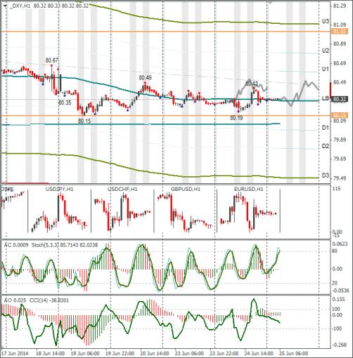Технический анализ Forex DXY 25.06.2014. Цель для евро – 1,3550.