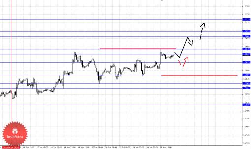 Фрактальный анализ Форекс по основным валютным парам на 26 июня 2014