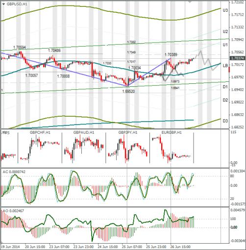 Технический анализ Forex GBPUSD 27.06.2014