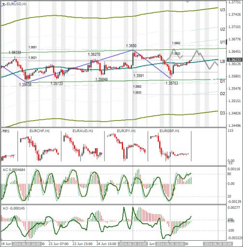 Технический анализ Forex EURUSD 27.06.2014
