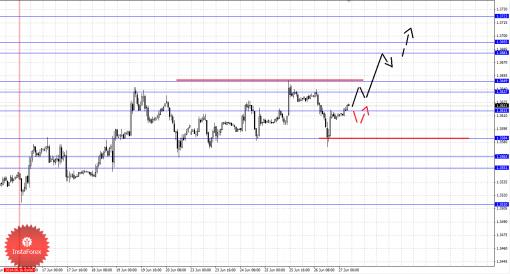 Фрактальный анализ Forex по основным валютным парам на 27 июня 2014
