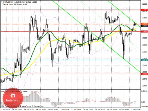 Forex Аналитический обзор EUR/USD с прогнозом на пятницу, 27 июня 2014 года