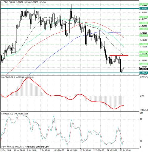 forex-analysis-gbpusd-30072014.jpg