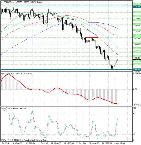 forex-analysis-gbpusd-05082014.jpg