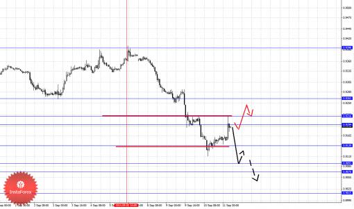 forex-fractal-11092014-6.png