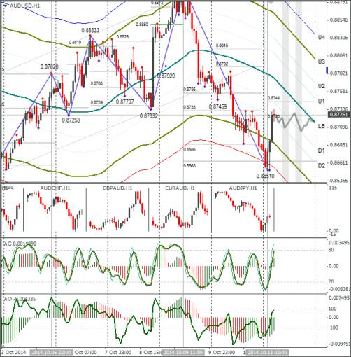 forex-audusd-13102014.png