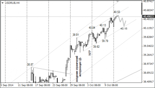 forex-ruble-14102014-1.png
