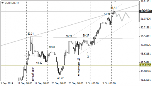 forex-ruble-14102014-2.png