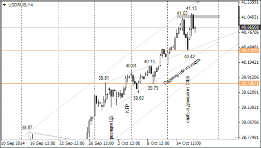 forex-ruble-17102014-1.png