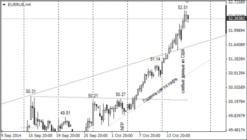 forex-ruble-17102014-2.png