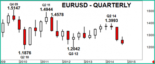 forex-eurusd-09-12-2014-2.png