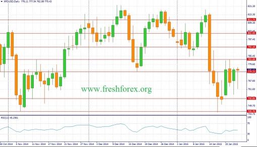 forex-fundamental-analysis-25012015-3.jpg