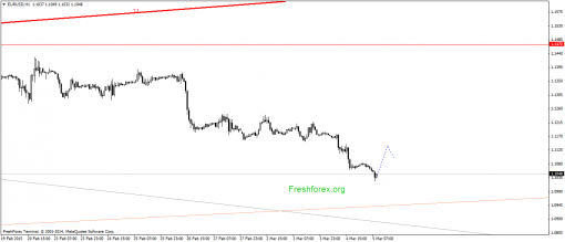 forex-gann-05032015-1.png