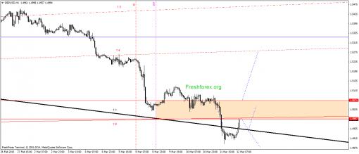 forex-gann-12032015-2.png