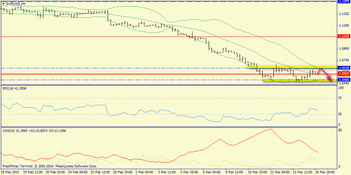 forex-trend-17032015-2.png