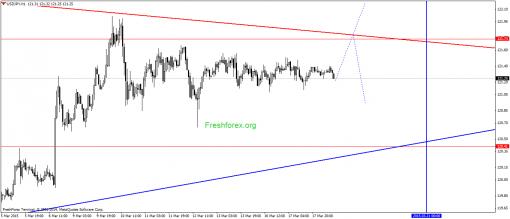 forex-gann-18032015-3.png