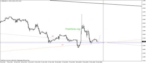 forex-gann-20032015-2.png