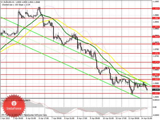 Indikator forex eurusd prognose