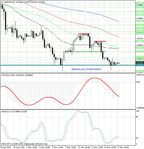forex-analysis-usdchf-15052015-1.jpg