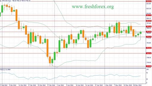 forex-fundamental-analysis-24052015-3.jpg