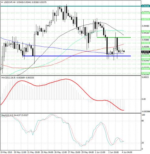 forex-analysis-usdchf-04062015.jpg