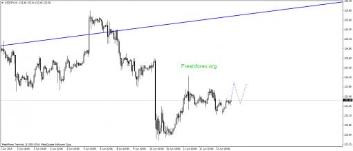 forex-gann-15062015-3.png