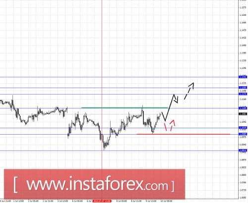 forex-fractal-analysis-10072015-1.png